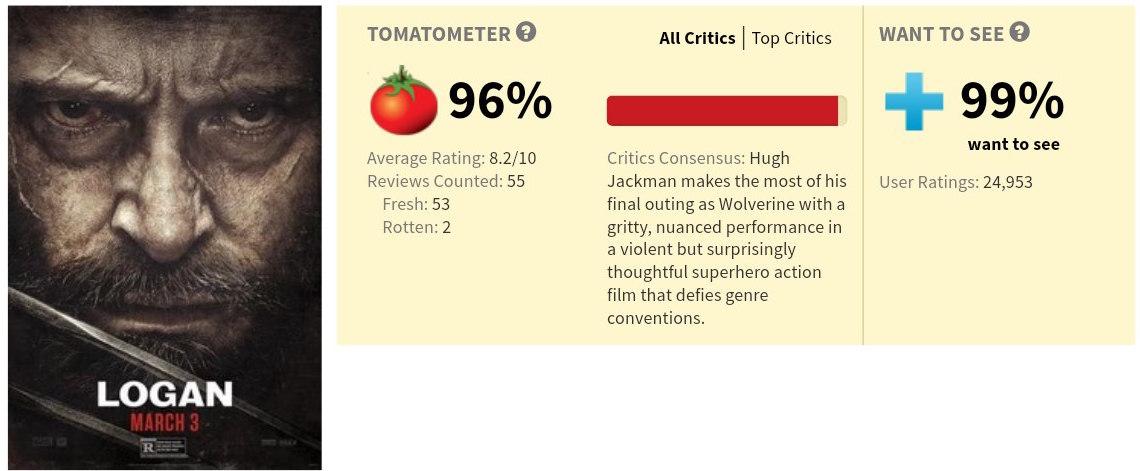 Первые рецензии и оценки фильма «Логан» 2