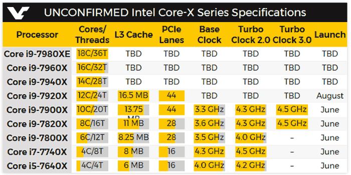 Intel анонсировала процессоры Core X