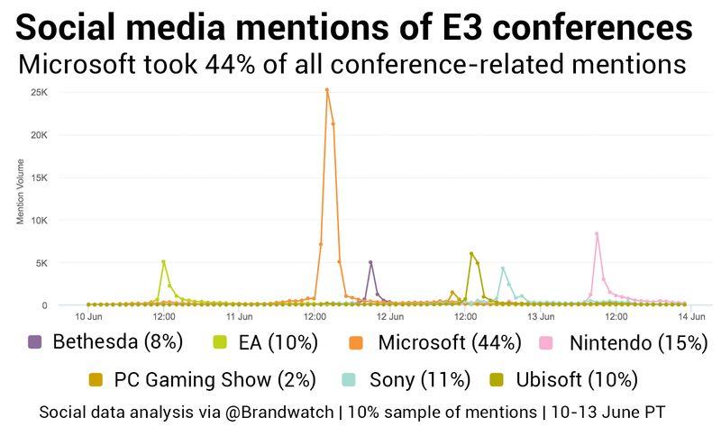 Самые осуждаемые игры выставки E3 2017