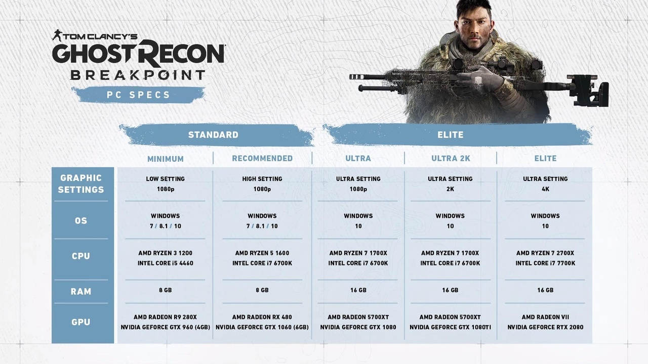 Системные требования Ghost Recon Breakpoint для ПК. У вас пойдет?
