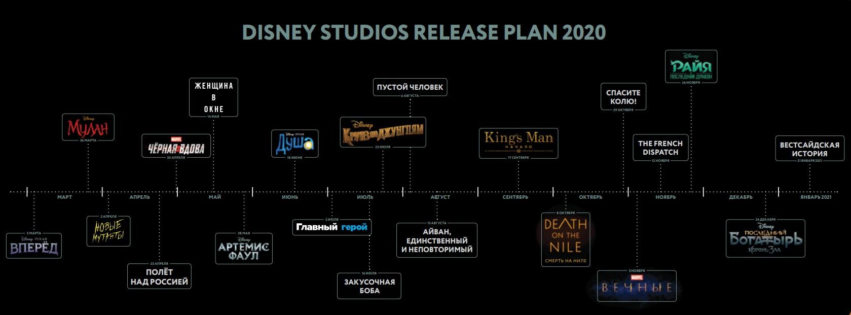 Даты выхода фильмов Marvel, Disney и Fox до марта 2021 года