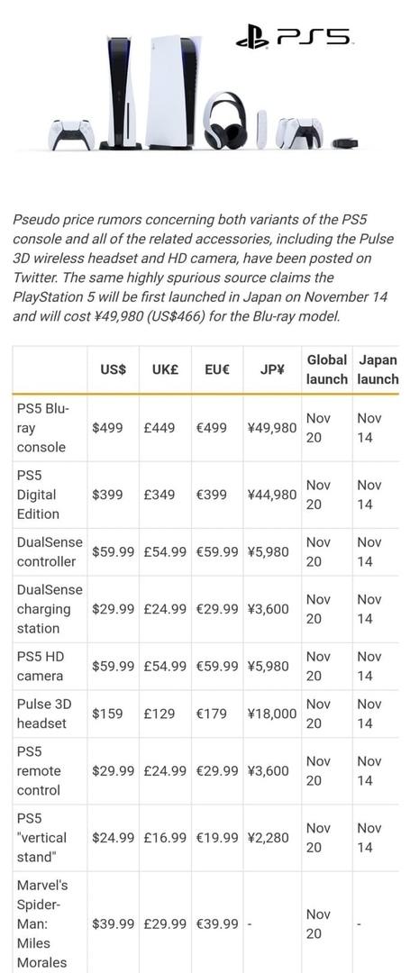Утечка. Даты выхода и цены PS5 и аксессуаров