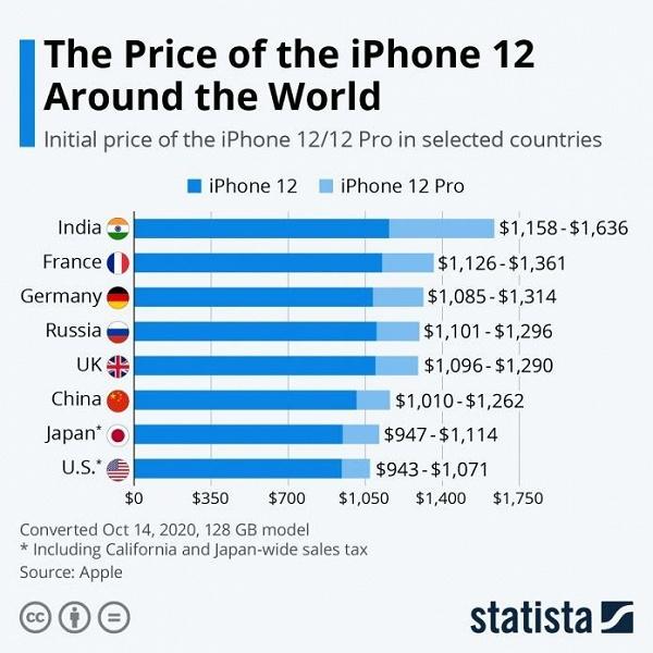 Раскрыто, в какой стране дешевле покупать iPhone 12 и iPhone 12 Pro