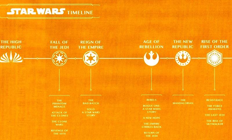 Представлен обновленный таймлайн вселенной «Звездные войны»
