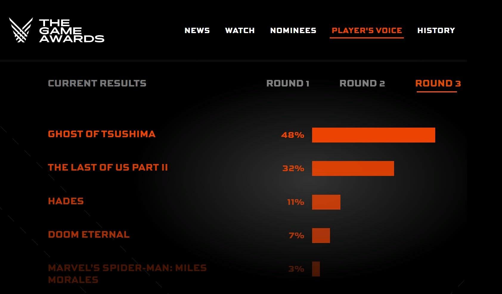 Ghost of Tsushima стала лучшей игрой The Game Awards 2020 по версии игроков