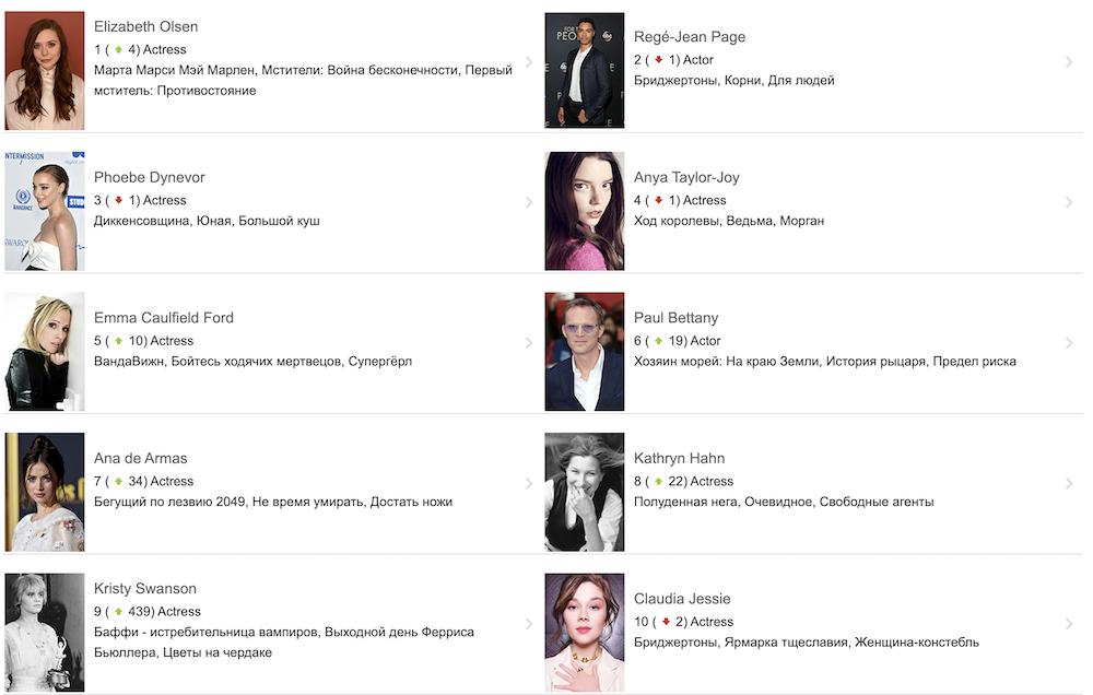 Элизабет Олсен стала самой популярной актрисой
