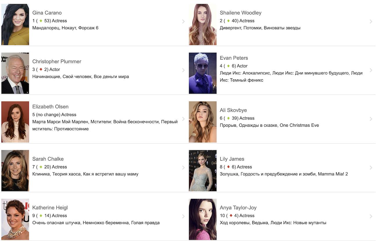 Джина Карано стала самой популярной актрисой после увольнения «Мандалорца»