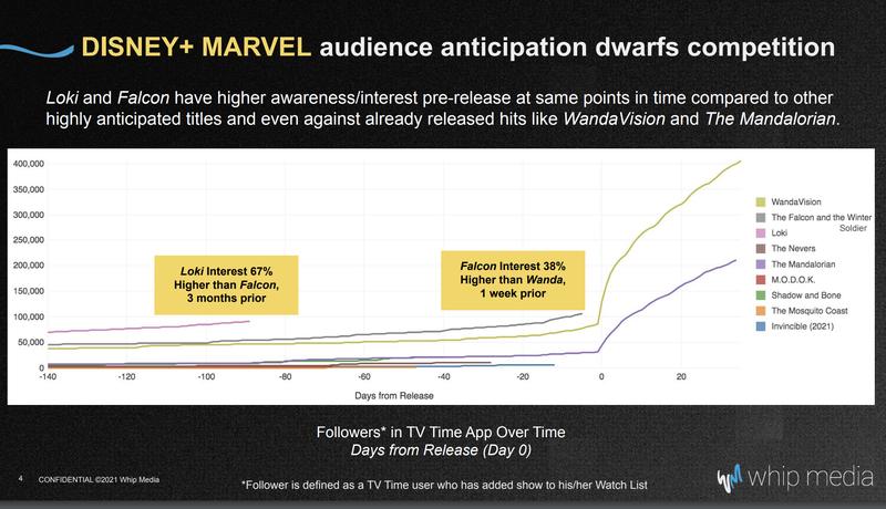 «Локи» намного интересней фанатам Marvel, чем сериал «Сокол и Зимний солдат»