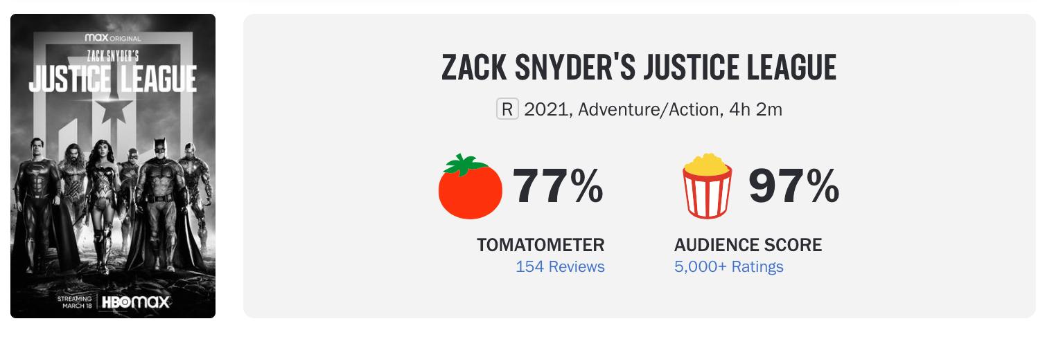 Простые зрители оценили «Лигу справедливости Зака Снайдера»