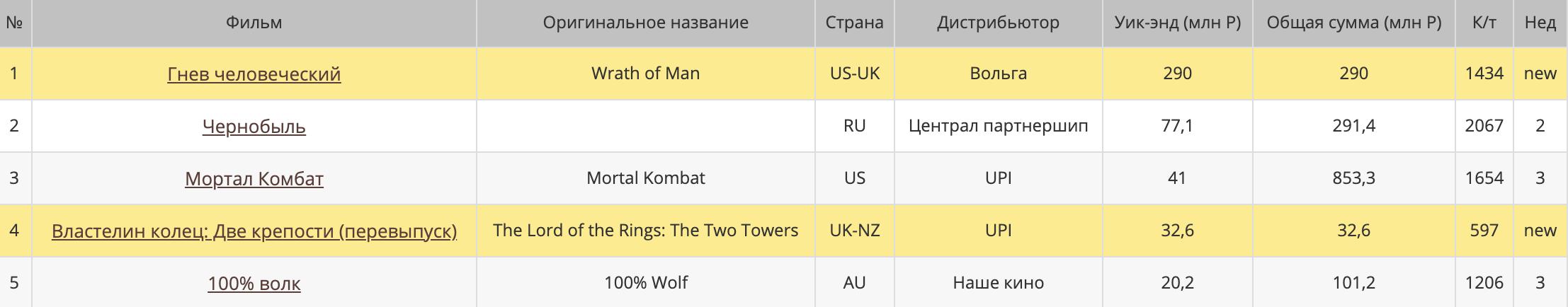Российские сборы триллера «Гнев человеческий» от Гая Ричи за первую неделю