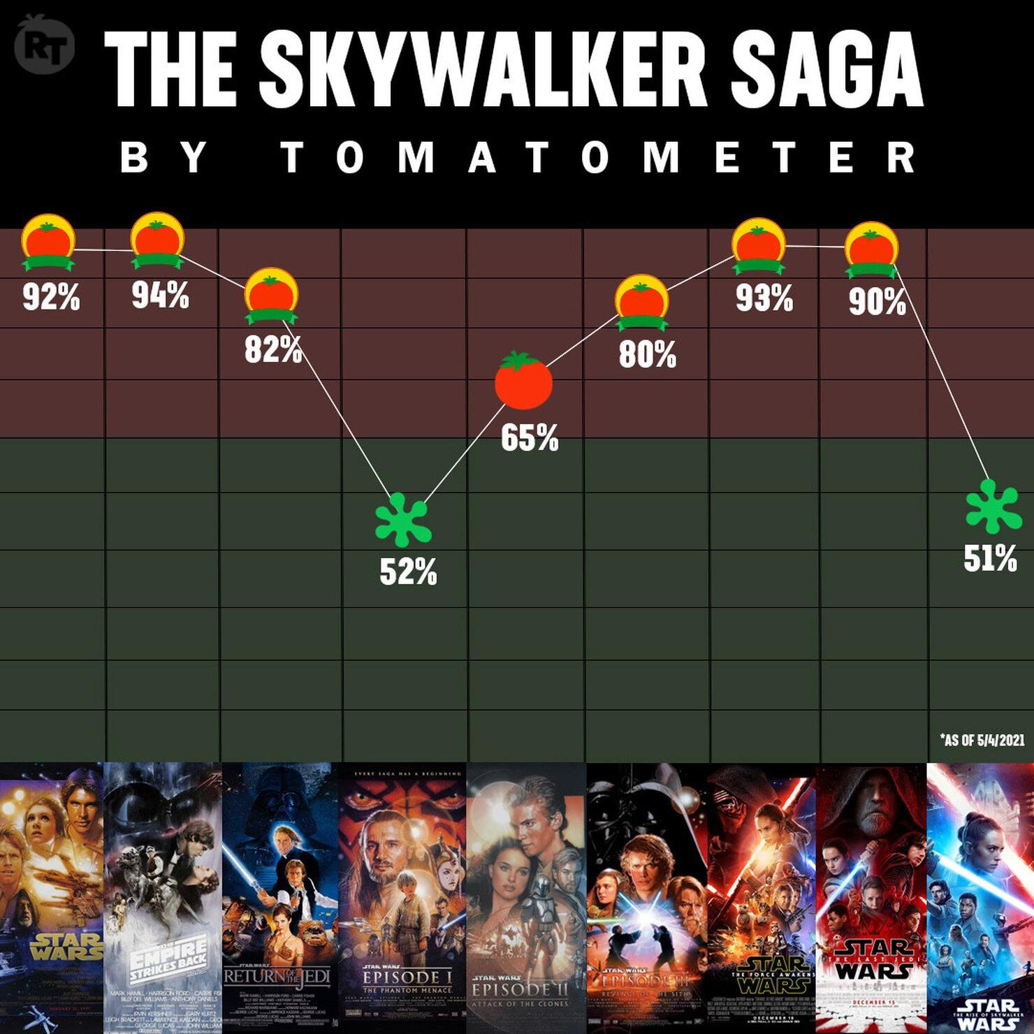 Представлен рейтинг основных фильмов «Звездные войны»