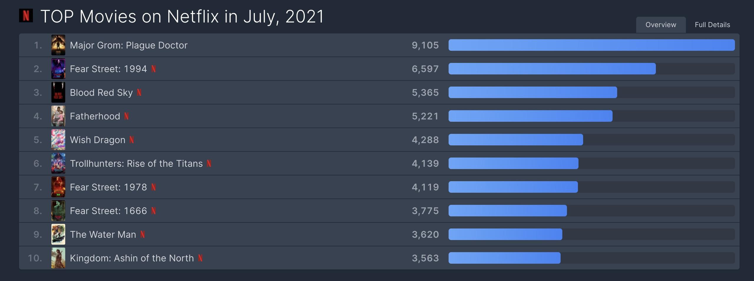 Ждем сиквел - «Майор Гром: Чумной доктор» показал отличные результаты на Netflix