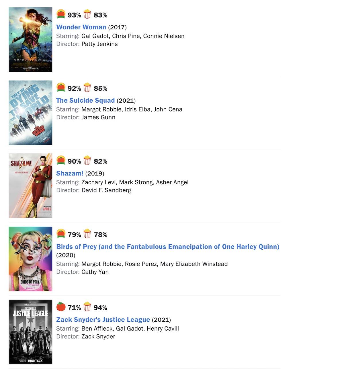 «Отряд самоубийц 2» теперь не самый лучший фильм киновселенной DC