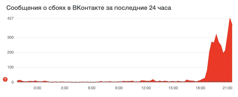 «ВКонтакте» не работает у некоторых вслед за «ТикТок»